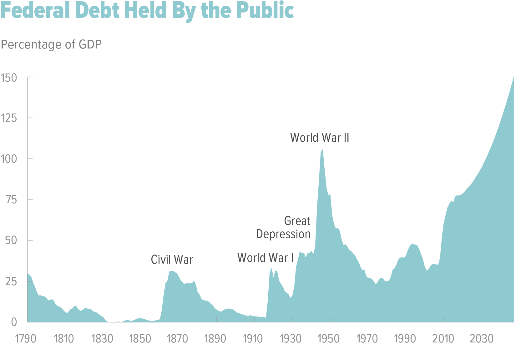 Debt Outlook