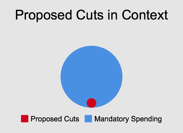 Proposed Cuts in Context
