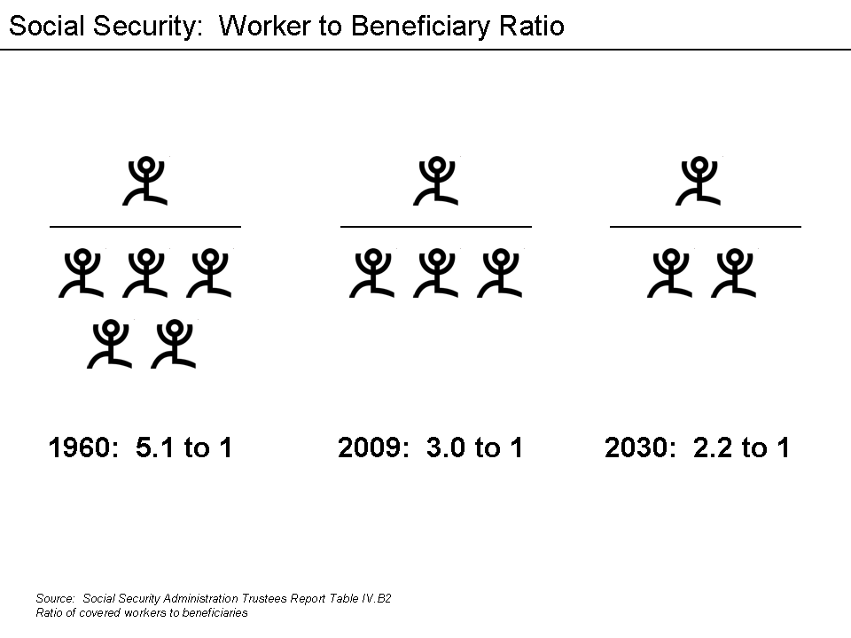 Worker to Beneficiary Ratio