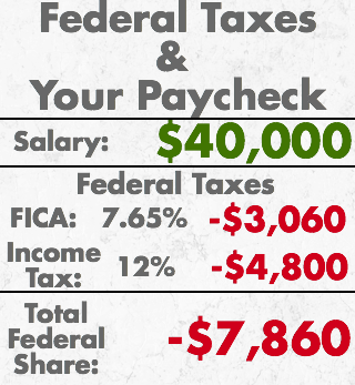 Federal Taxes & Your Paycheck